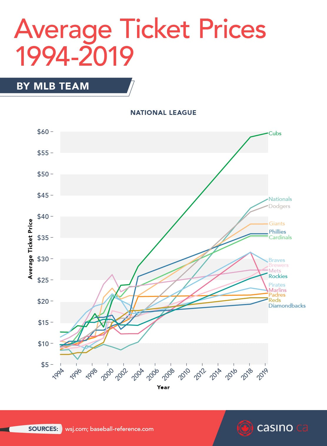 Average ticket prices in the National League 1994 to 2019
